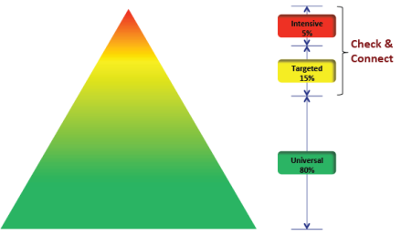 Pyramid of interventions showing 5% Intensive, 15% Targeted, and 80% Universal.