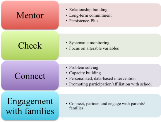 The core components and elements of Check & Connect.