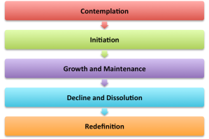 Stages of Relationship Development (Keller, 2005)