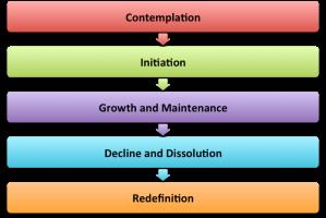 Stages of Relationship Development (Keller, 2005)