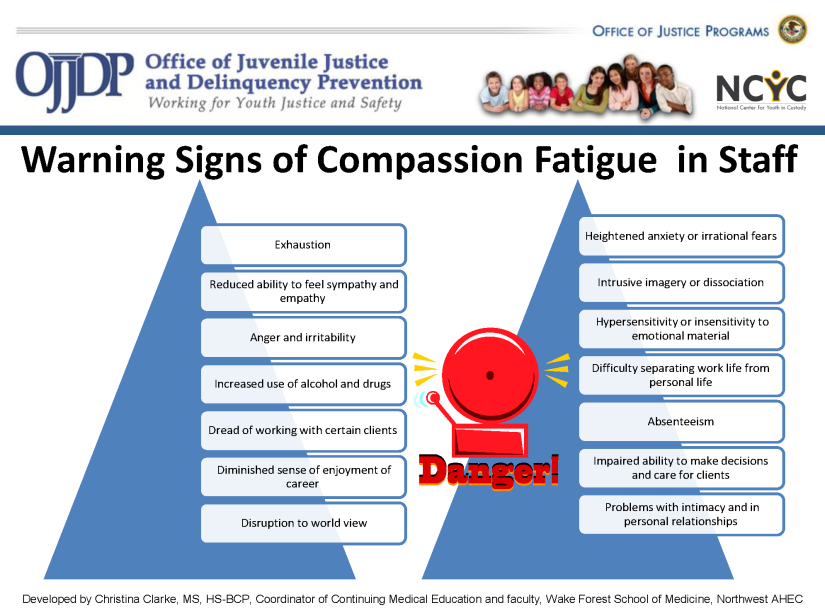 Slide: Warning signs of compassion fatigue