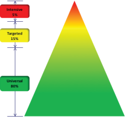 Triangle depicting levels of interventions with universal or tier 1 at base and tier 3 at top